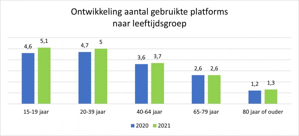 Ontwikkeling aantal gebruikte social media platforms in 2021